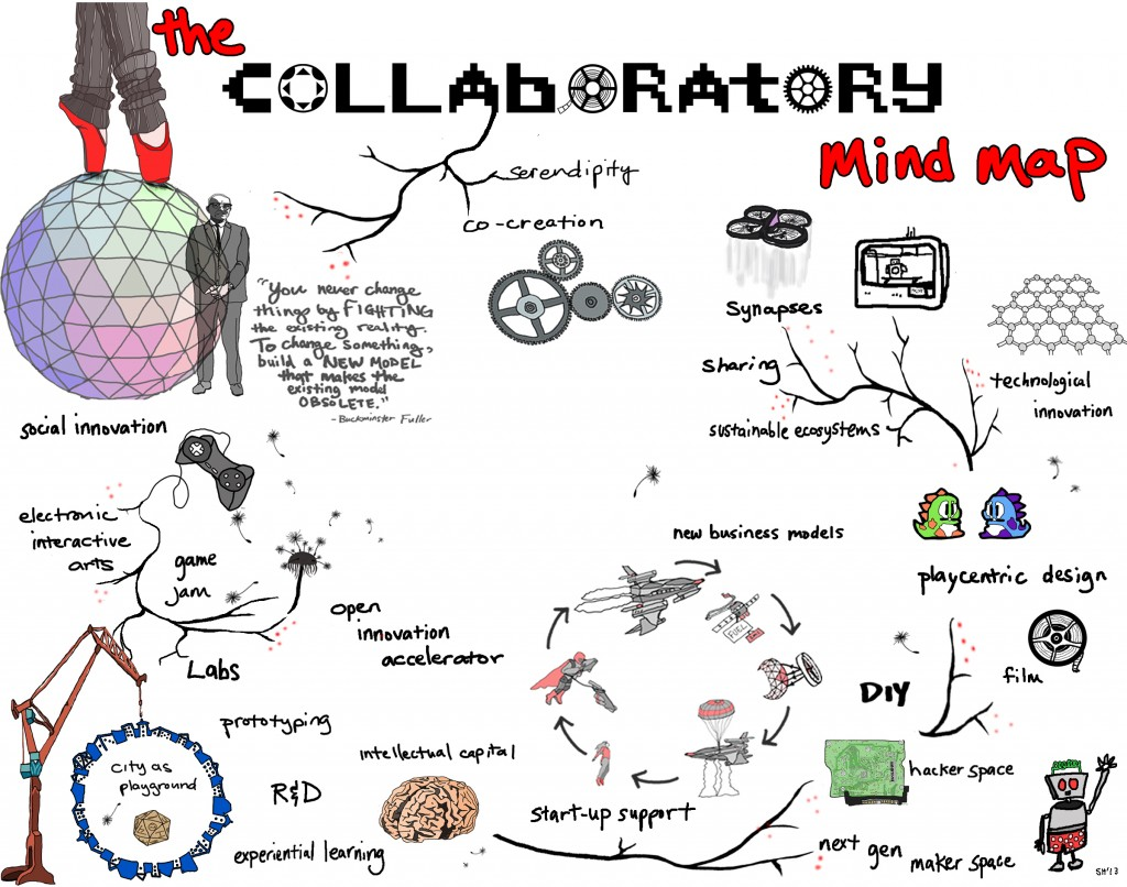 collaboratory_mindmap